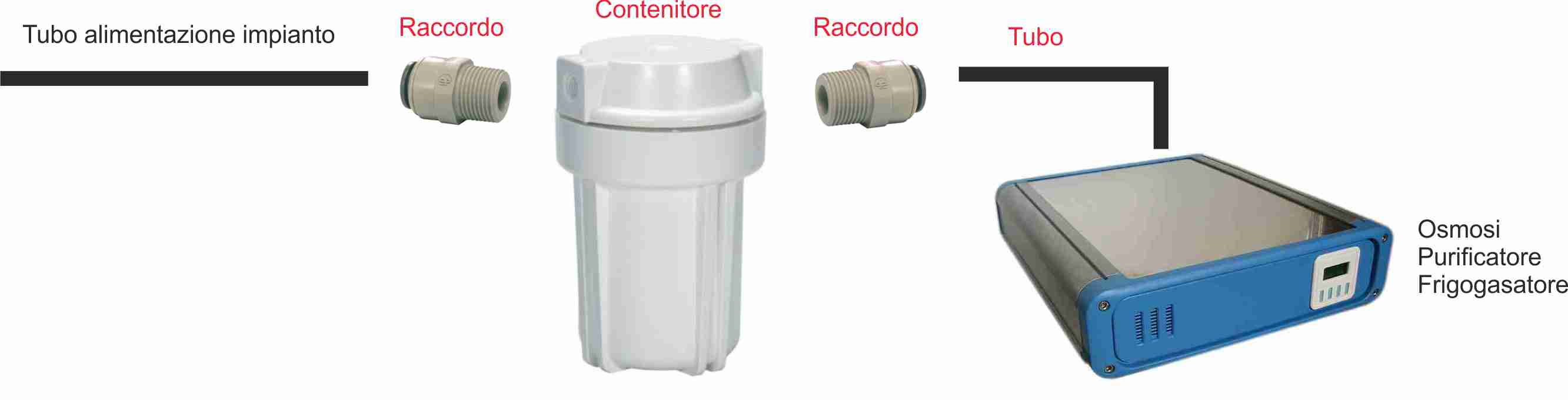 FILTRO di Ricambio Osmosi Osmosi inversa per 3 anni set1